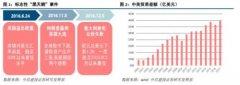 中信建投:中美贸易